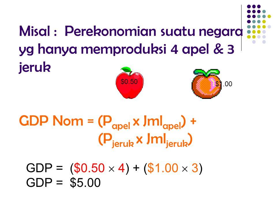 Misal : Perekonomian suatu negara yg hanya memproduksi 4 apel & 3 jeruk GDP Nom = (P apel x Jml apel ) + (P jeruk x Jml jeruk ) $0.50 $1.00 GDP = ($0.