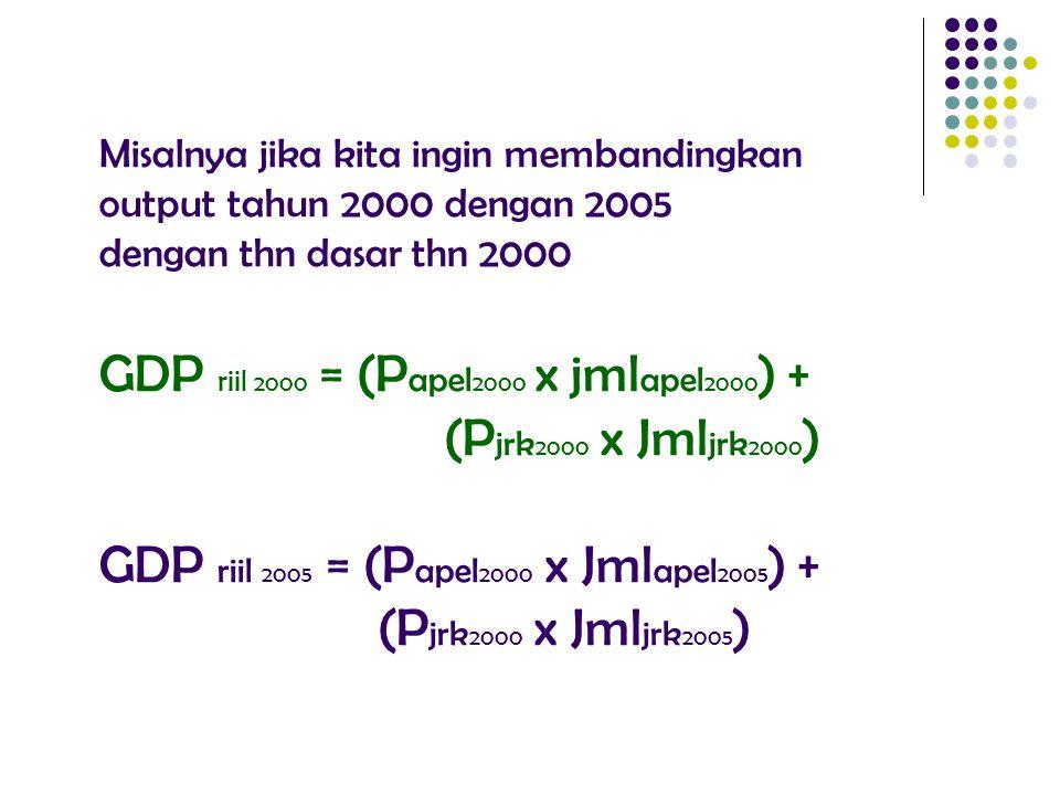 Misalnya jika kita ingin membandingkan output tahun 2000 dengan 2005 dengan thn dasar thn 2000 GDP riil 2000 = (P apel 2000 x jml apel 2000 ) + (P jrk