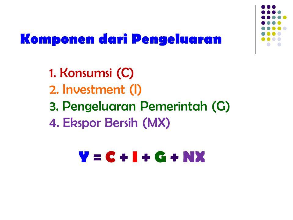 Komponen dari Pengeluaran 1. Konsumsi (C) 2. Investment (I) 3. Pengeluaran Pemerintah (G) 4. Ekspor Bersih (MX) Y = C + I + G + NX
