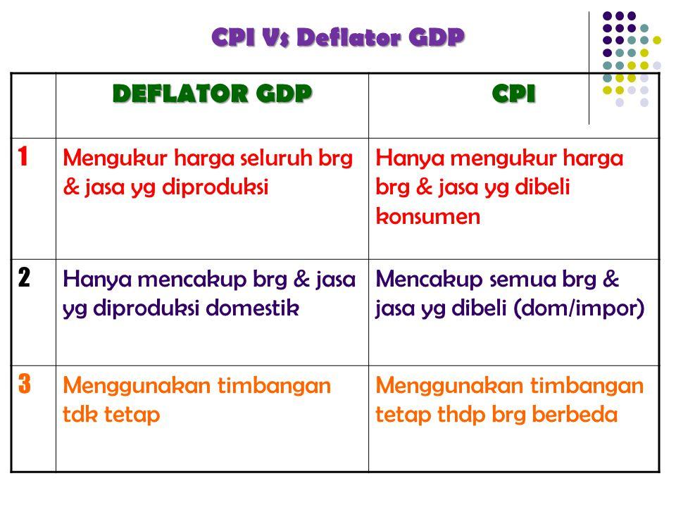 DEFLATOR GDP CPI 1 Mengukur harga seluruh brg & jasa yg diproduksi Hanya mengukur harga brg & jasa yg dibeli konsumen 2 Hanya mencakup brg & jasa yg d