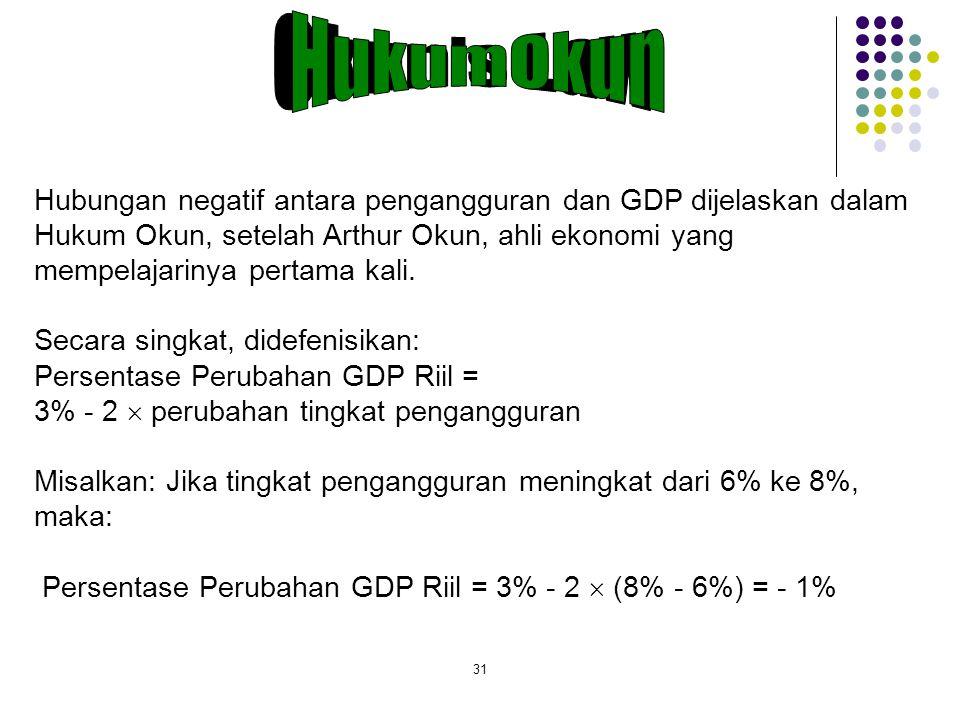 31 Hubungan negatif antara pengangguran dan GDP dijelaskan dalam Hukum Okun, setelah Arthur Okun, ahli ekonomi yang mempelajarinya pertama kali. Secar
