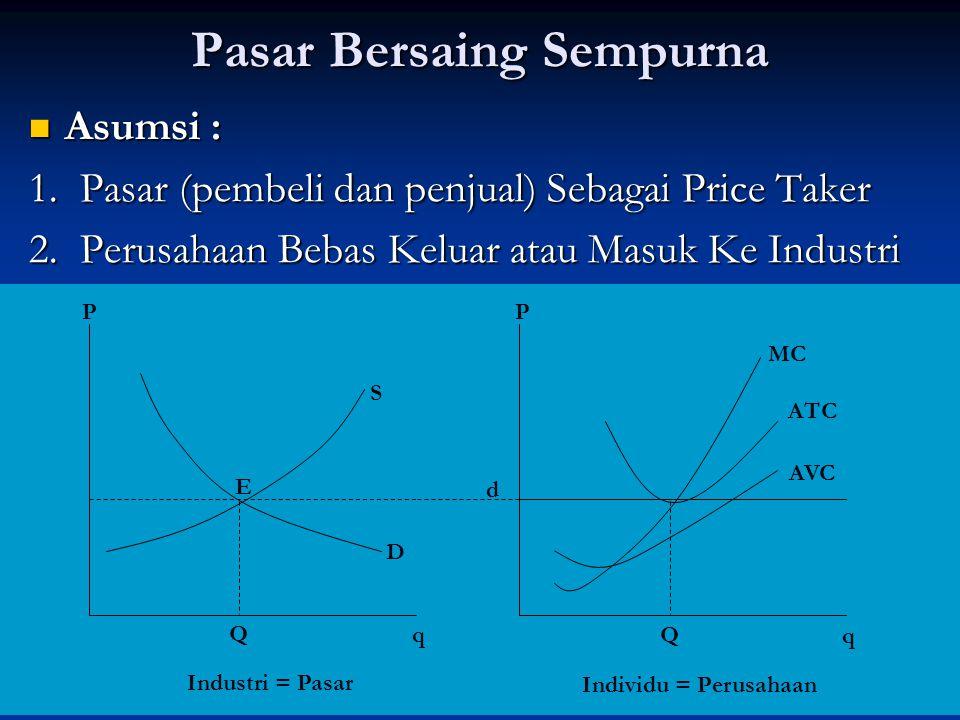 Pasar Bersaing Sempurna Asumsi : Asumsi : 1.Pasar (pembeli dan penjual) Sebagai Price Taker 2.