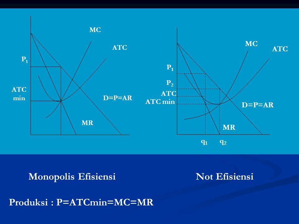 ATC MC D=P=AR MR ATC min P1P1 ATC MC D=P=AR MR ATC min P1P1 P2P2 ATC q1q1 q2q2 Not EfisiensiMonopolis Efisiensi Produksi : P=ATCmin=MC=MR