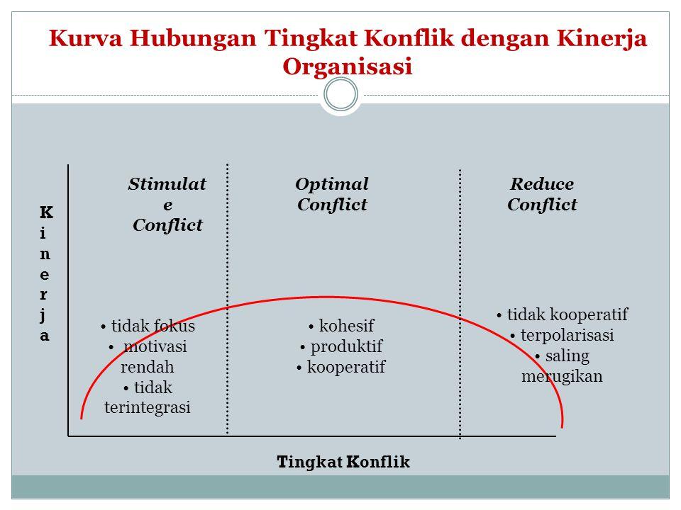 Kurva Hubungan Tingkat Konflik dengan Kinerja Organisasi Stimulat e Conflict Optimal Conflict Reduce Conflict tidak fokus motivasi rendah tidak terint