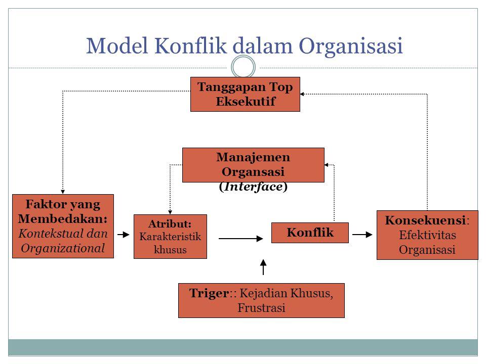 Model Konflik dalam Organisasi Triger:: Kejadian Khusus, Frustrasi Atribut: Karakteristik khusus Konsekuensi: Efektivitas Organisasi Konflik Manajemen