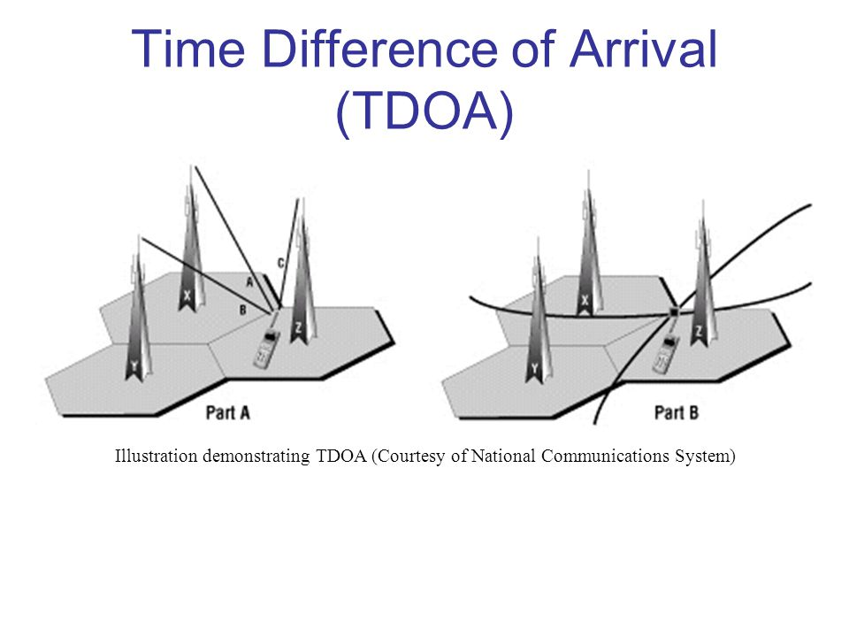 Time Difference of Arrival (TDOA) Illustration demonstrating TDOA (Courtesy of National Communications System)