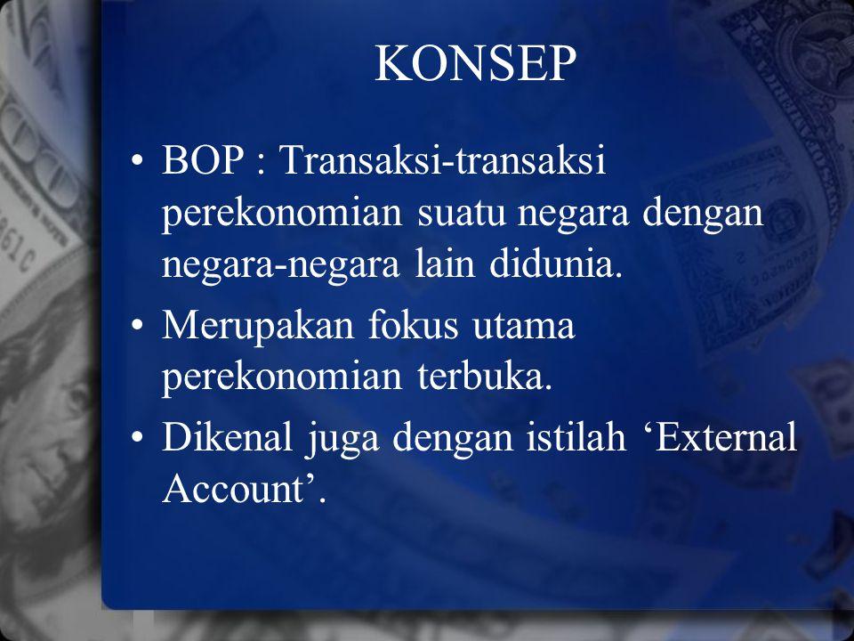 KONSEP BOP : Transaksi-transaksi perekonomian suatu negara dengan negara-negara lain didunia. Merupakan fokus utama perekonomian terbuka. Dikenal juga