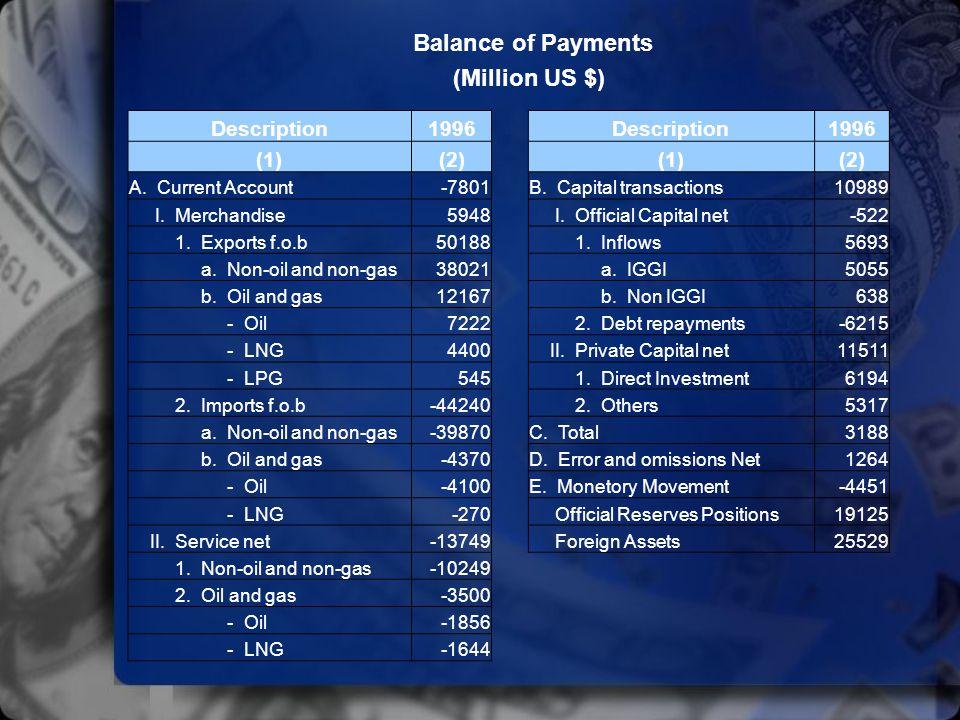 Balance of Payments (Million US $) Description1996Description1996 (1)(2)(1)(2) A. Current Account-7801B. Capital transactions10989 I. Merchandise5948