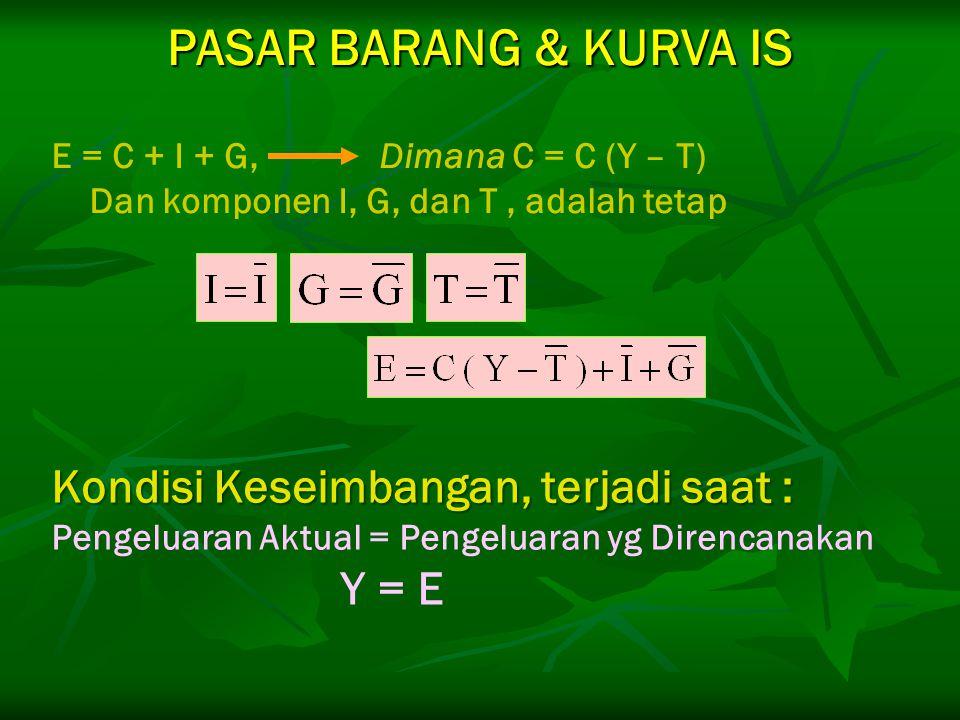 E = C + I + G, Dimana C = C (Y – T) Dan komponen I, G, dan T, adalah tetap PASAR BARANG & KURVA IS Kondisi Keseimbangan, terjadi saat : Pengeluaran Ak