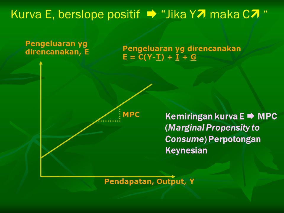 "Kurva E, berslope positif  ""Jika Y  maka C  "" MPC Pengeluaran yg direncanakan, E Pendapatan, Output, Y Pengeluaran yg direncanakan E = C(Y-T) + I +"