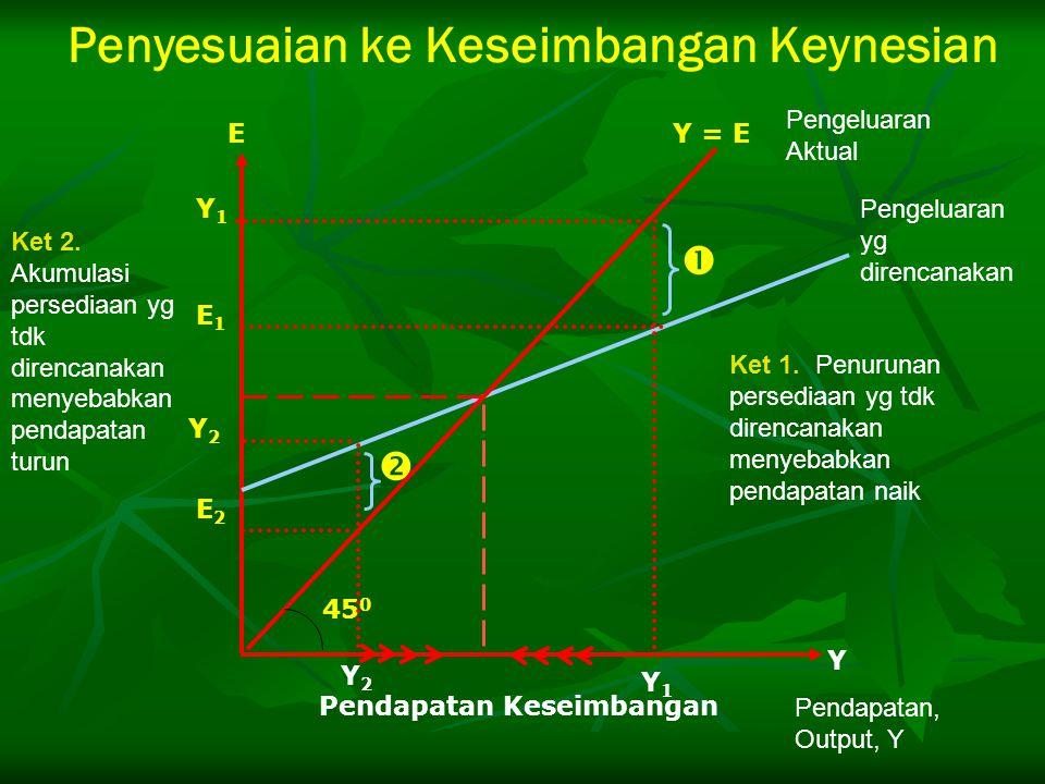 Penyesuaian ke Keseimbangan Keynesian   Y1Y1 Y2Y2 Y2Y2 Y1Y1 E2E2 Pendapatan Keseimbangan E1E1 45 0 Y = E E Y Ket 1. Penurunan persediaan yg tdk dire