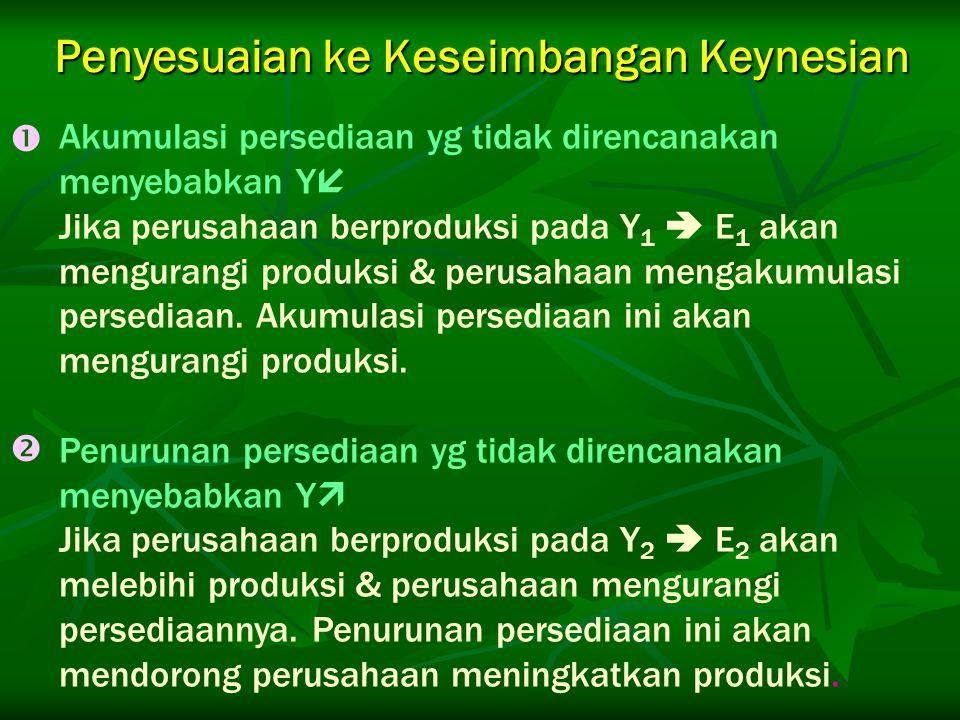 Penyesuaian ke Keseimbangan Keynesian Akumulasi persediaan yg tidak direncanakan menyebabkan Y  Jika perusahaan berproduksi pada Y 1  E 1 akan mengu