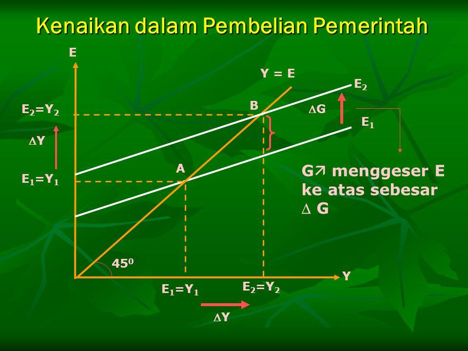 E 2 =Y 2 E 1 =Y 1 GG B A E 2 =Y 2 E 1 =Y 1 E2E2 E1E1 45 0 Y = E E Y YY YY G  menggeser E ke atas sebesar  G Kenaikan dalam Pembelian Pemerinta