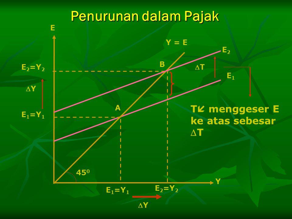 E 2 =Y 2 E 1 =Y 1 TT B A E 2 =Y 2 E 1 =Y 1 E2E2 E1E1 45 0 Y = E E Y YY YY T  menggeser E ke atas sebesar T Penurunan dalam Pajak