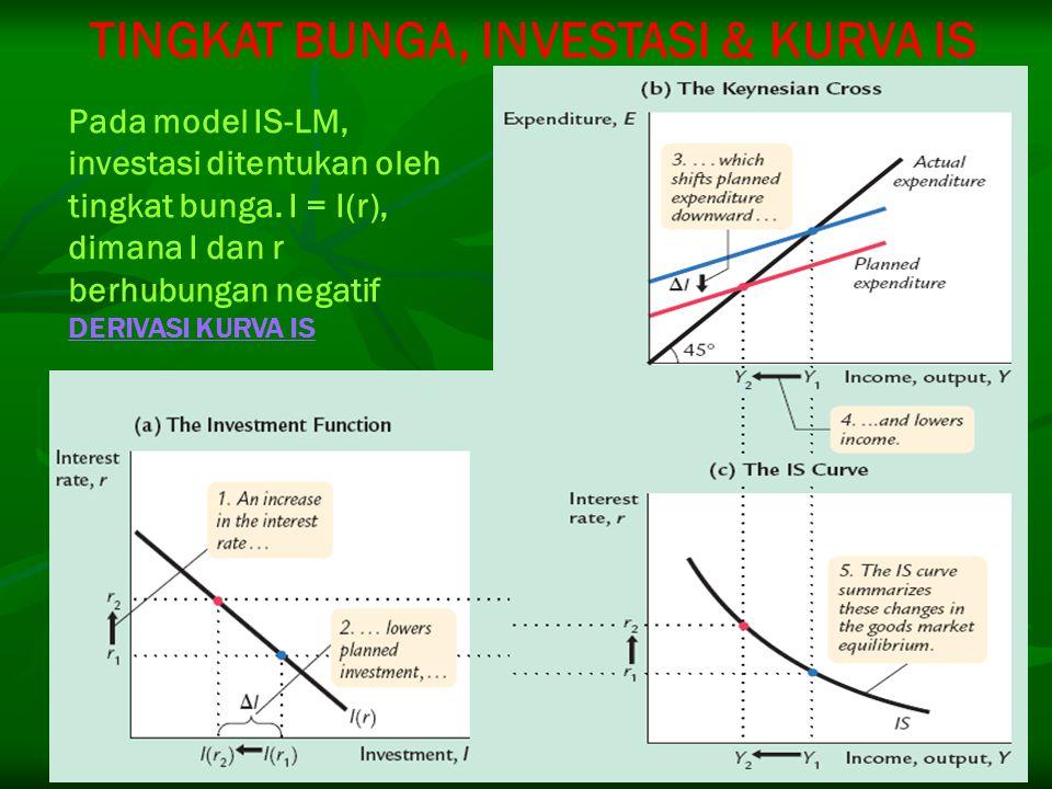 Pada model IS-LM, investasi ditentukan oleh tingkat bunga. I = I(r), dimana I dan r berhubungan negatif DERIVASI KURVA IS DERIVASI KURVA IS TINGKAT BU