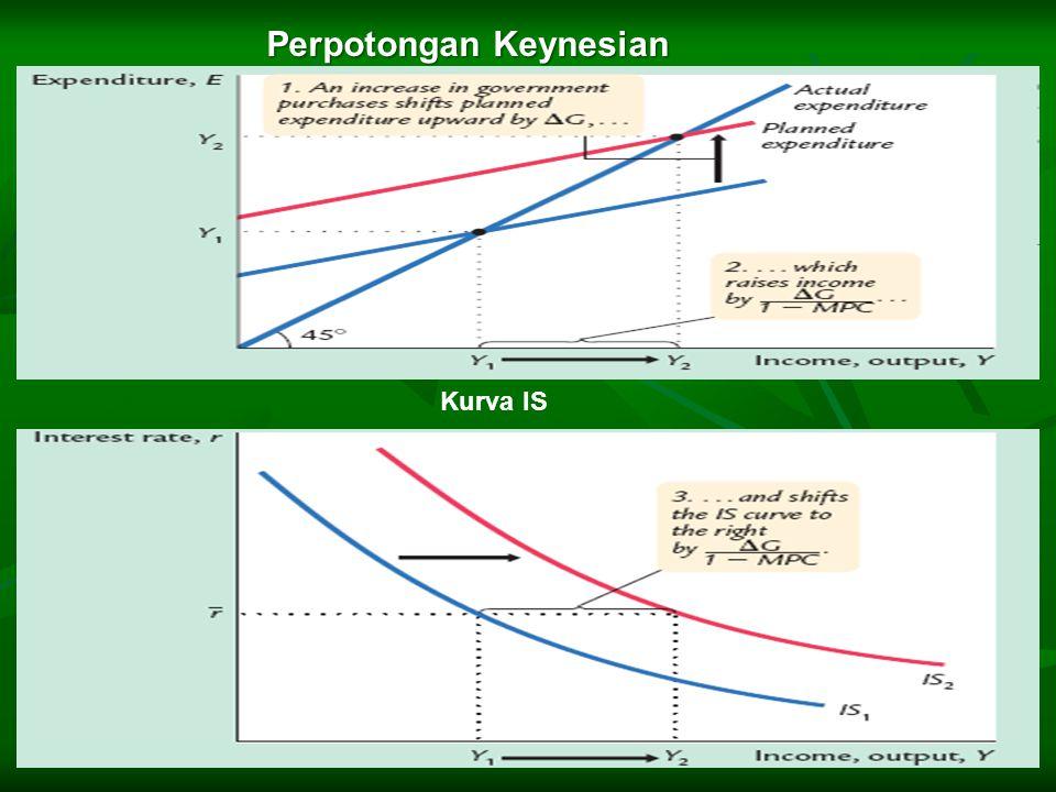 Perpotongan Keynesian Kurva IS