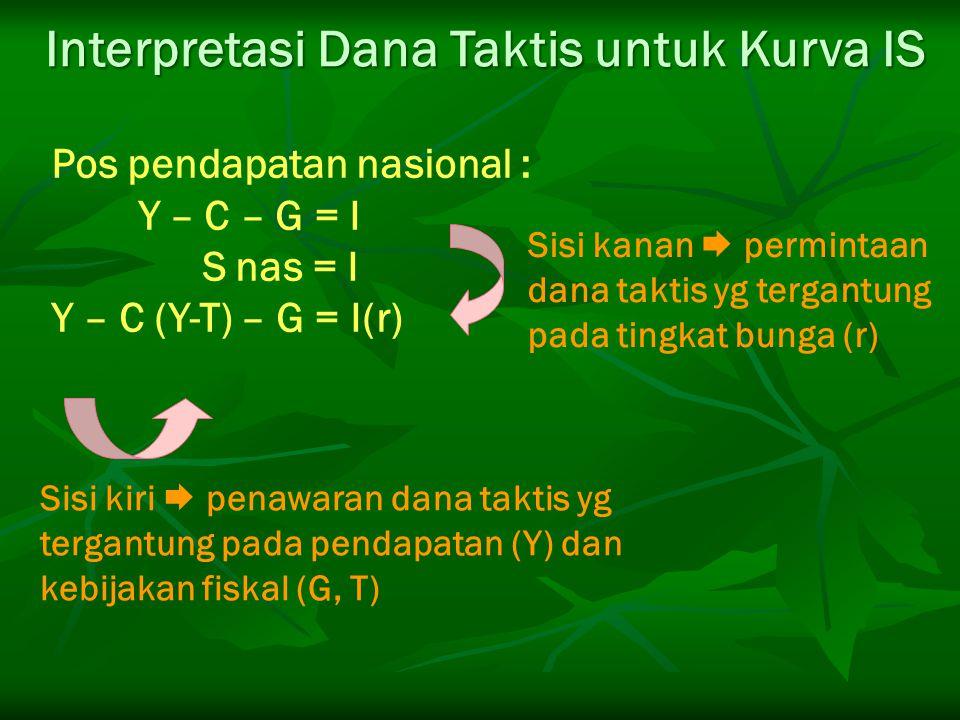 Interpretasi Dana Taktis untuk Kurva IS Pos pendapatan nasional : Y – C – G = I S nas = I Y – C (Y-T) – G = I(r) Sisi kiri  penawaran dana taktis yg