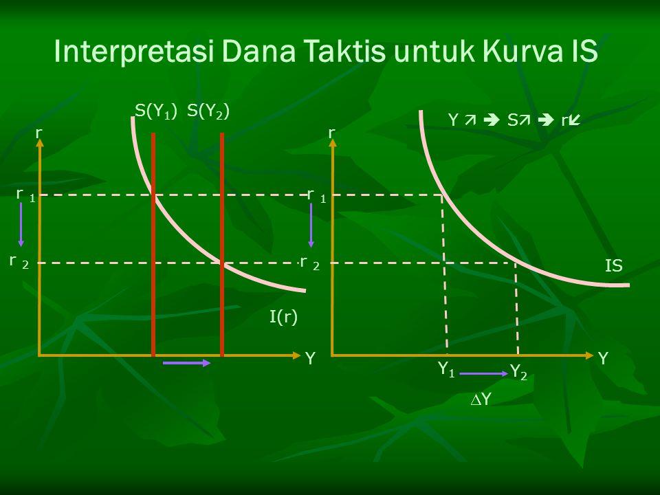 r 1 r 2 r 1 r 2 I(r) Y1Y1 Y2Y2 Y   S   r  r Y YY IS S(Y 1 )S(Y 2 ) r Y Interpretasi Dana Taktis untuk Kurva IS