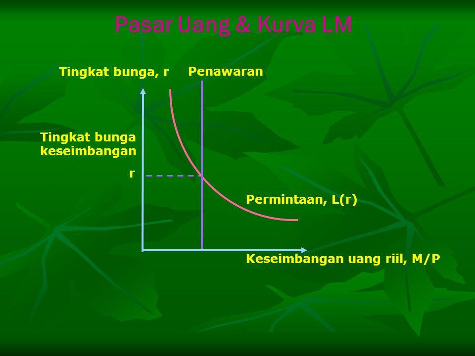 Tingkat bunga keseimbangan r Permintaan, L(r) Penawaran Tingkat bunga, r Keseimbangan uang riil, M/P Pasar Uang & Kurva LM