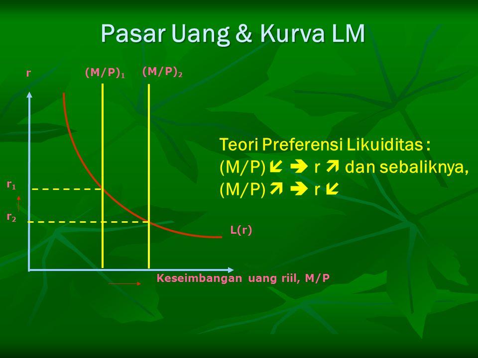 Teori Preferensi Likuiditas : (M/P)   r  dan sebaliknya, (M/P)   r  r2r2 r1r1 L(r) (M/P) 1 r Keseimbangan uang riil, M/P (M/P) 2