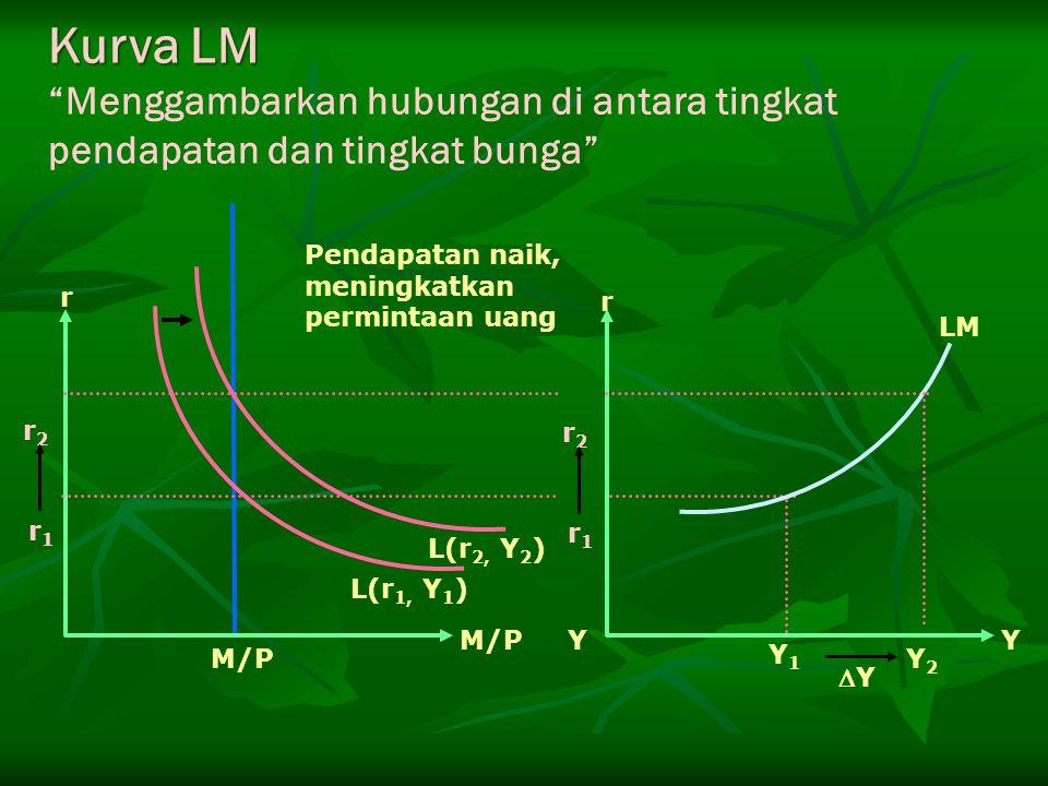 """Kurva LM """"Menggambarkan hubungan di antara tingkat pendapatan dan tingkat bunga"""" r2r2 r1r1 L(r 1, Y 1 ) L(r 2, Y 2 ) Pendapatan naik, meningkatkan per"""