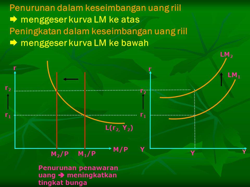 Penurunan dalam keseimbangan uang riil  menggeser kurva LM ke atas Peningkatan dalam keseimbangan uang riil  menggeser kurva LM ke bawah Y r1r1 r2r2