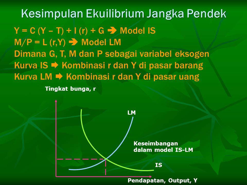 Y = C (Y – T) + I (r) + G  Model IS M/P = L (r,Y)  Model LM Dimana G, T, M dan P sebagai variabel eksogen Kurva IS  Kombinasi r dan Y di pasar bara