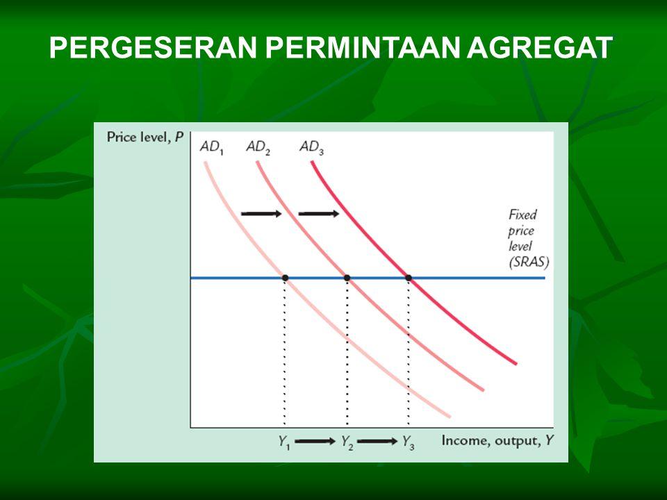 Kenaikan dalam Pembelian Pemerintah & Pajak Kebijakan fiskal (G) memiliki efek berantai : Jika G   Y   C   Y ..