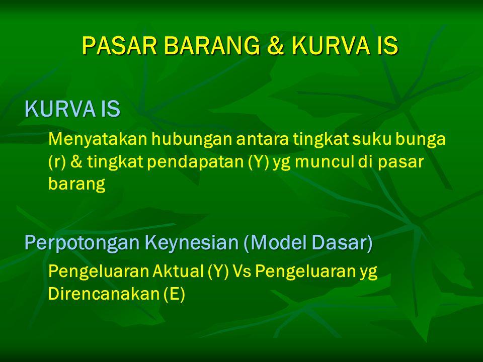 PASAR BARANG & KURVA IS KURVA IS Menyatakan hubungan antara tingkat suku bunga (r) & tingkat pendapatan (Y) yg muncul di pasar barang Perpotongan Keyn