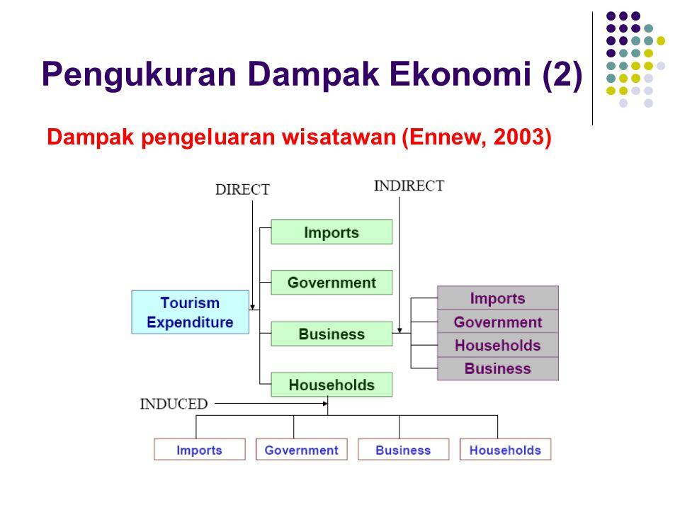Pengukuran Dampak Ekonomi (2) Dampak pengeluaran wisatawan (Ennew, 2003)
