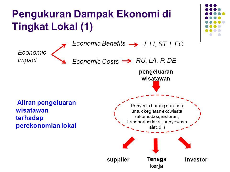 Pengukuran Dampak Ekonomi di Tingkat Lokal (1) Economic impact Economic Benefits Economic Costs J, LI, ST, I, FC RU, LA, P, DE Aliran pengeluaran wisa