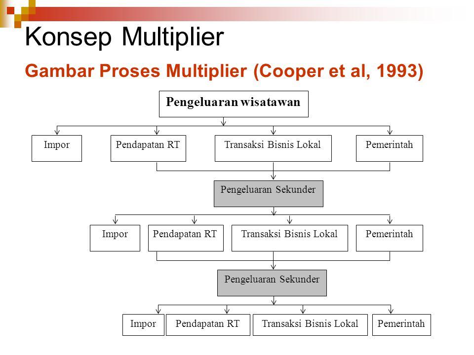 Konsep Multiplier Gambar Proses Multiplier (Cooper et al, 1993) Pengeluaran wisatawan ImporPendapatan RTTransaksi Bisnis LokalPemerintah Pengeluaran S
