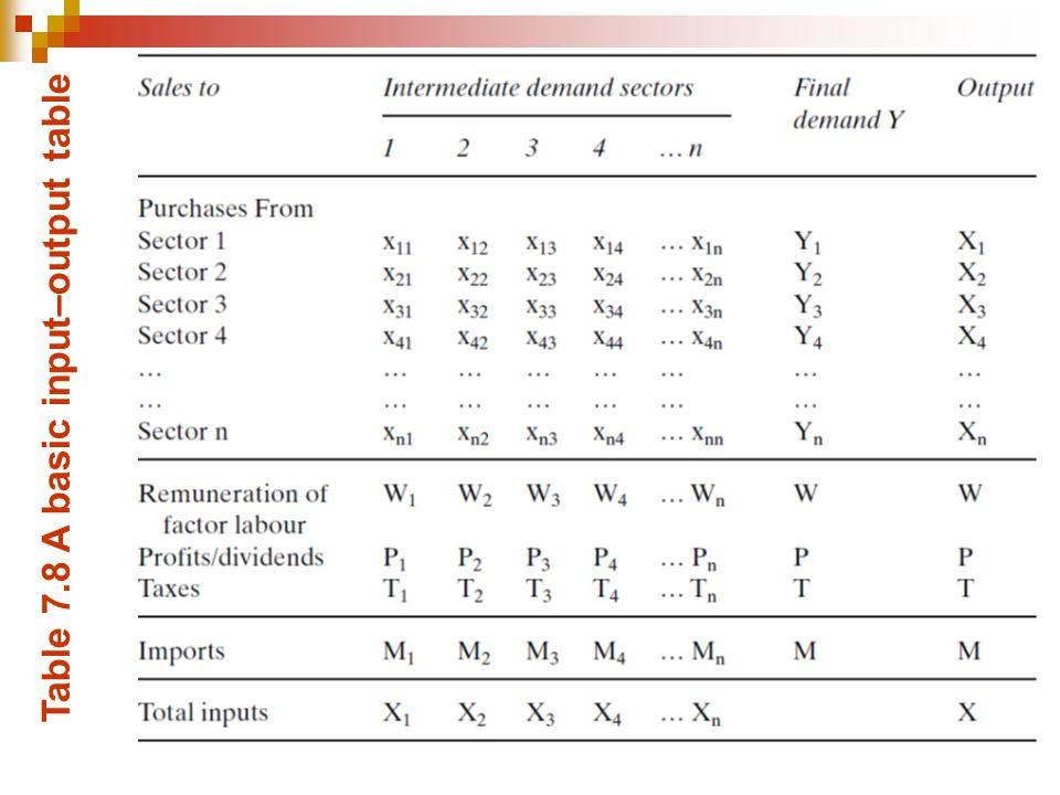 Table 7.8 A basic input–output table