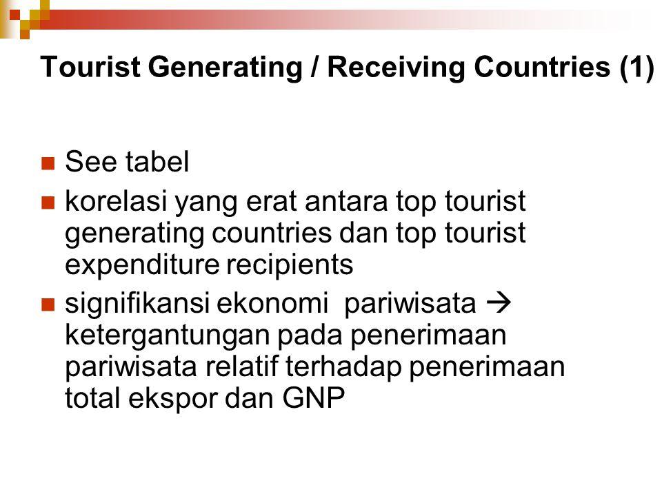 Tourist Generating / Receiving Countries (1) See tabel korelasi yang erat antara top tourist generating countries dan top tourist expenditure recipien