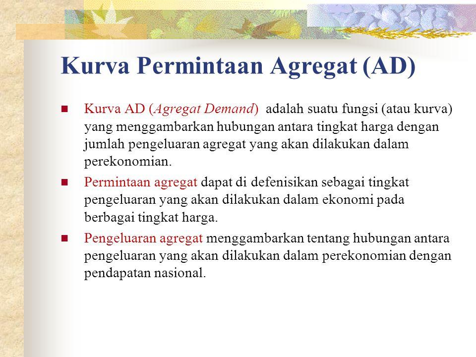 Kurva Permintaan Agregat (AD) Kurva AD (Agregat Demand) adalah suatu fungsi (atau kurva) yang menggambarkan hubungan antara tingkat harga dengan jumlah pengeluaran agregat yang akan dilakukan dalam perekonomian.