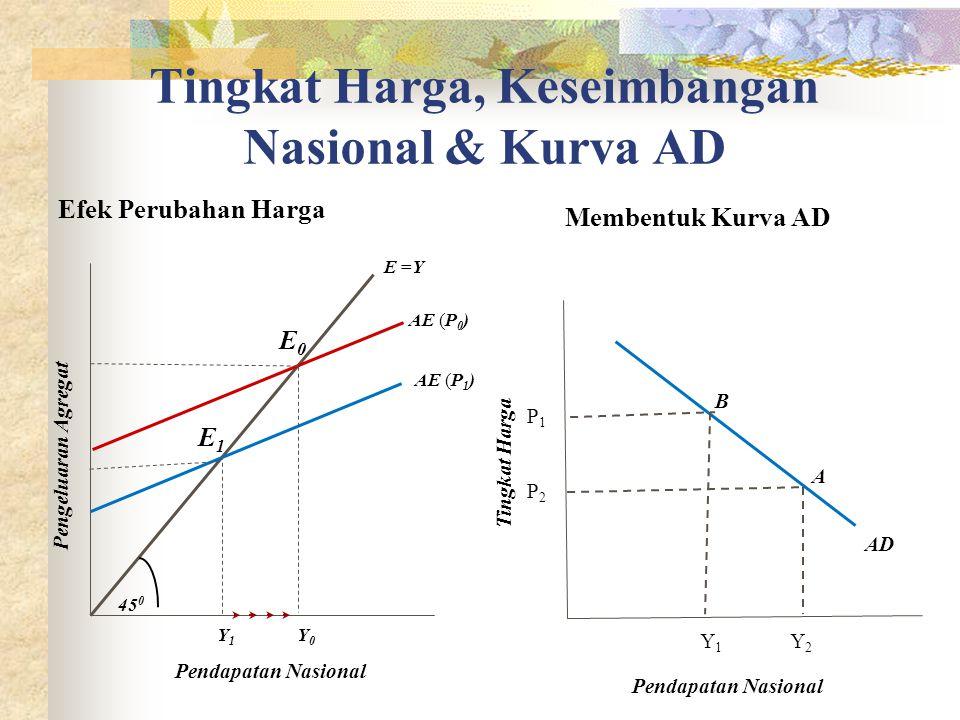 Tingkat Harga, Keseimbangan Nasional & Kurva AD Efek Perubahan Harga Membentuk Kurva AD Pendapatan Nasional E =Y E1E1 AE (P0)AE (P0) AE (P1)AE (P1) E0E0 Pengeluaran Agregat Y1Y1 Y0Y0 450450 A B AD P1P1 P2P2 Y1Y1 Y2Y2 Pendapatan Nasional Tingkat Harga