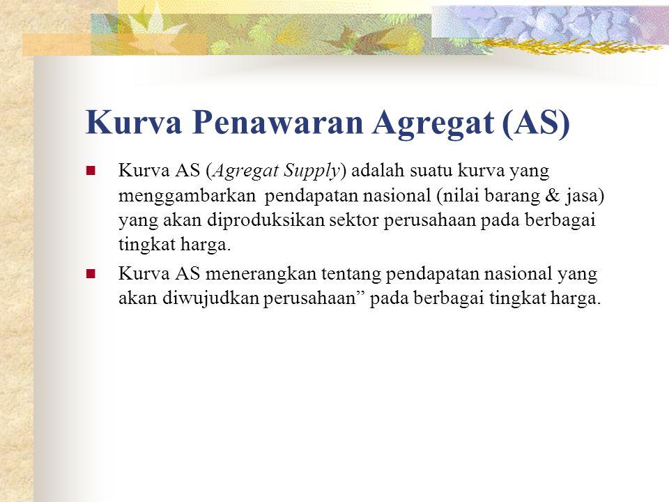 Kurva Penawaran Agregat (AS) Kurva AS (Agregat Supply) adalah suatu kurva yang menggambarkan pendapatan nasional (nilai barang & jasa) yang akan diproduksikan sektor perusahaan pada berbagai tingkat harga.