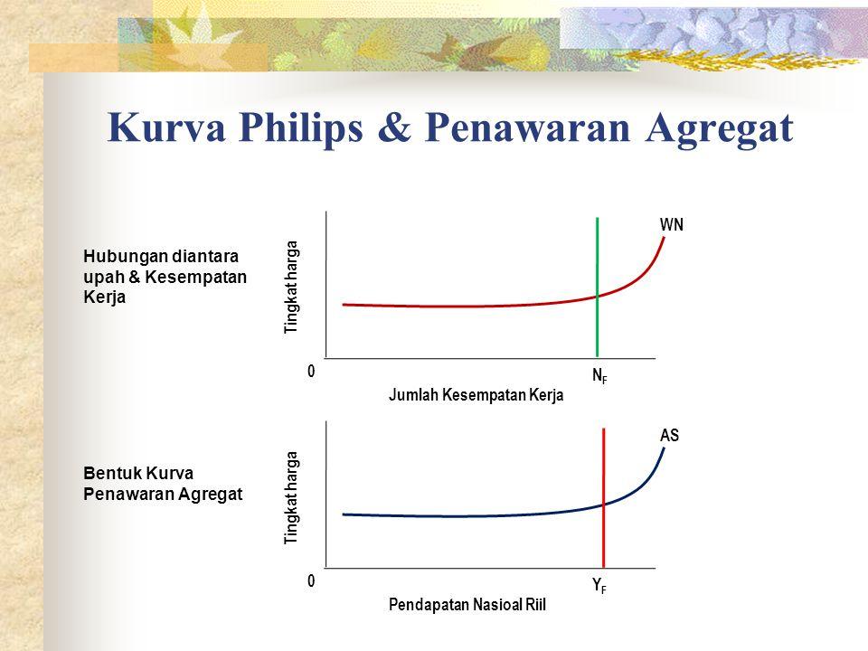 Kurva Philips & Penawaran Agregat 0 Tingkat harga Jumlah Kesempatan Kerja WN NFNF 0 Tingkat harga Pendapatan Nasioal Riil AS YFYF Hubungan diantara upah & Kesempatan Kerja Bentuk Kurva Penawaran Agregat