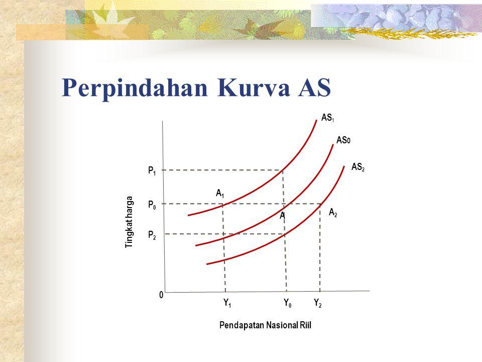 Perpindahan Kurva AS Tingkat harga Pendapatan Nasional Riil Y1Y1 Y2Y2 Y0Y0 P2P2 P1P1 AS 0 0 P0P0 A1A1 A2A2 A AS 2 AS 1