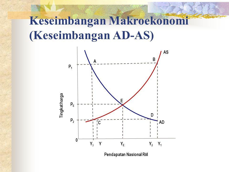 Keseimbangan Makroekonomi (Keseimbangan AD-AS) Tingkat harga Pendapatan Nasional Riil AD Y1Y1 Y2Y2 YEYE P2P2 P1P1 AS 0 YY3Y3 PEPE C D E B A