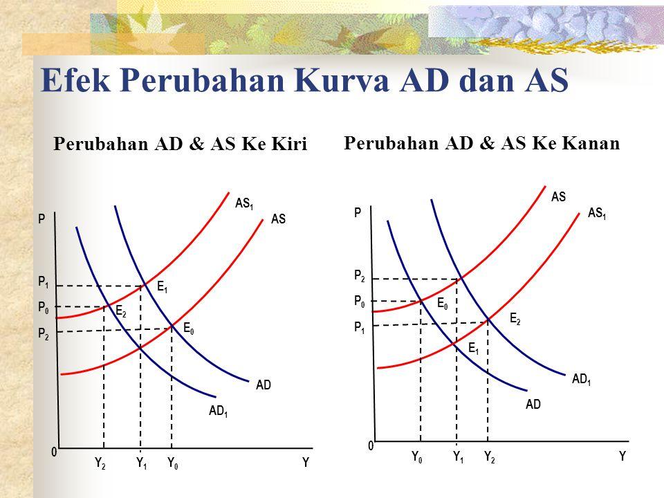 Efek Perubahan Kurva AD dan AS Perubahan AD & AS Ke Kiri Perubahan AD & AS Ke Kanan AD Y1Y1 Y2Y2 Y0Y0 P2P2 P1P1 0 AD 1 AS AS 1 P0P0 Y P E0E0 E1E1 E2E2 AD 1 Y1Y1 Y0Y0 Y2Y2 P1P1 P2P2 0 AD AS 1 AS P0P0 Y P E0E0 E1E1 E2E2