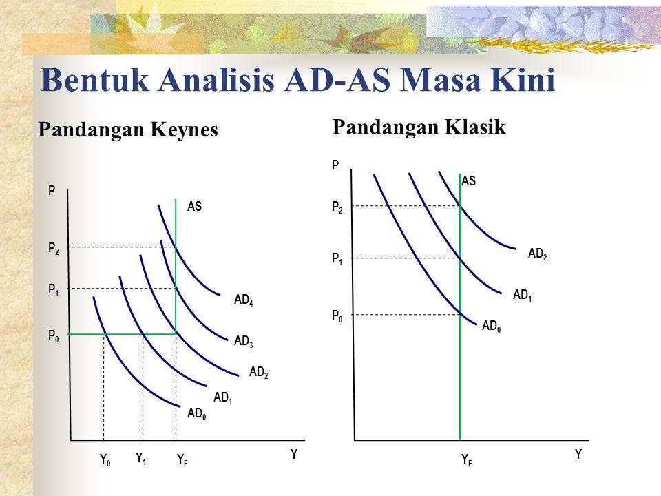 Bentuk Analisis AD-AS Masa Kini Pandangan Keynes Pandangan Klasik P Y AS AD 4 AD 3 AD 2 AD 1 AD 0 YFYF Y1Y1 Y0Y0 P2P2 P1P1 P0P0 P Y AS AD 2 AD 1 AD 0 YFYF P2P2 P1P1 P0P0