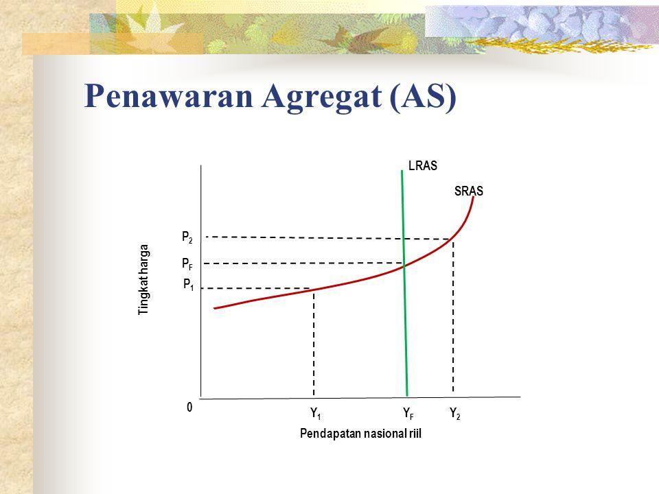 Penawaran Agregat (AS) 0 Tingkat harga Pendapatan nasional riil SRAS YFYF LRAS Y1Y1 Y2Y2 P1P1 P2P2 PFPF