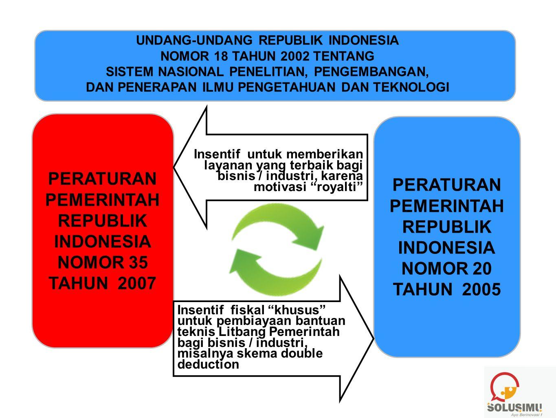 PERATURAN PEMERINTAH REPUBLIK INDONESIA NOMOR 35 TAHUN 2007 PERATURAN PEMERINTAH REPUBLIK INDONESIA NOMOR 20 TAHUN 2005 UNDANG-UNDANG REPUBLIK INDONES