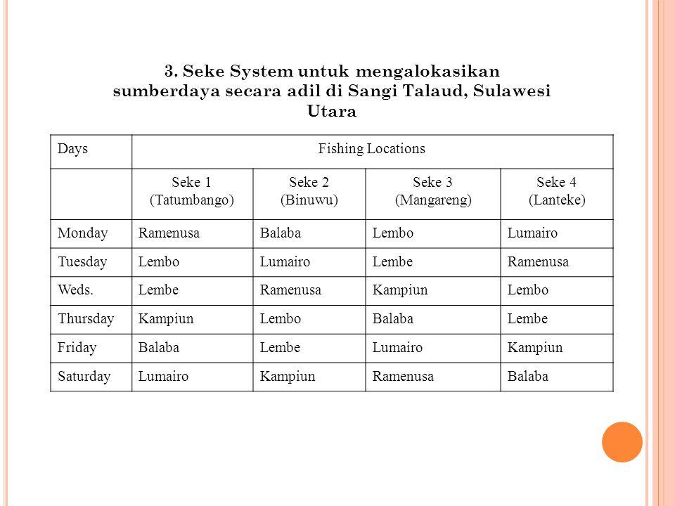 3. Seke System untuk mengalokasikan sumberdaya secara adil di Sangi Talaud, Sulawesi Utara DaysFishing Locations Seke 1 (Tatumbango) Seke 2 (Binuwu) S