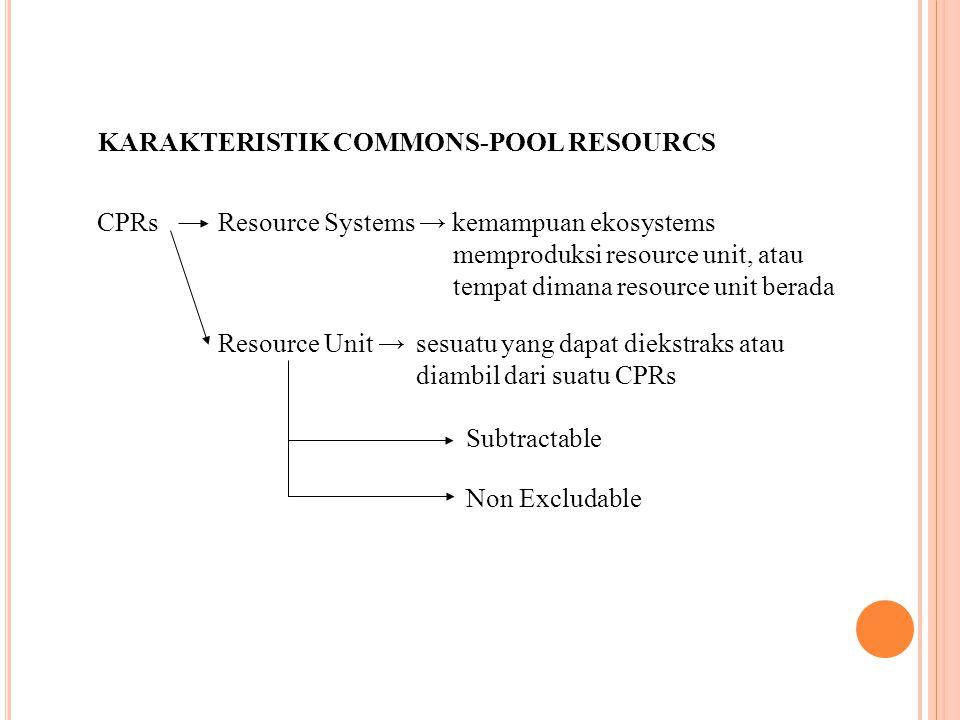 KARAKTERISTIK COMMONS-POOL RESOURCS CPRs Resource Unit → sesuatu yang dapat diekstraks atau diambil dari suatu CPRs Resource Systems → kemampuan ekosystems memproduksi resource unit, atau tempat dimana resource unit berada Subtractable Non Excludable
