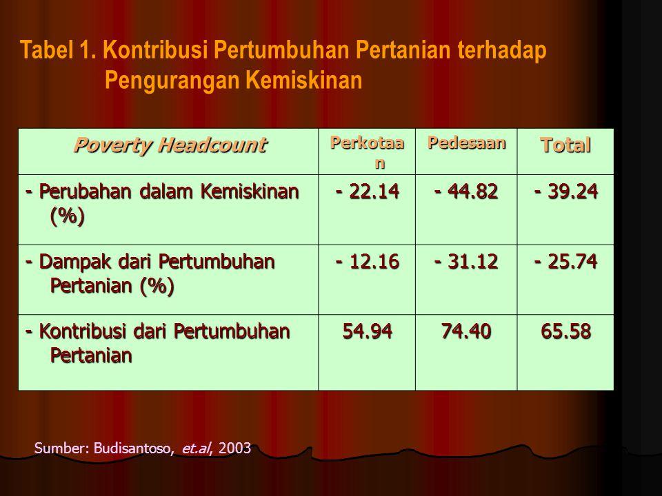 Poverty Headcount Perkotaa n PedesaanTotal - Perubahan dalam Kemiskinan (%) - 22.14 - 44.82 - 39.24 - Dampak dari Pertumbuhan Pertanian (%) - 12.16 - 31.12 - 25.74 - Kontribusi dari Pertumbuhan Pertanian 54.9474.4065.58 Tabel 1.