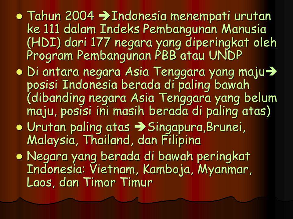 Tahun 2004  Indonesia menempati urutan ke 111 dalam Indeks Pembangunan Manusia (HDI) dari 177 negara yang diperingkat oleh Program Pembangunan PBB atau UNDP Tahun 2004  Indonesia menempati urutan ke 111 dalam Indeks Pembangunan Manusia (HDI) dari 177 negara yang diperingkat oleh Program Pembangunan PBB atau UNDP Di antara negara Asia Tenggara yang maju  posisi Indonesia berada di paling bawah (dibanding negara Asia Tenggara yang belum maju, posisi ini masih berada di paling atas) Di antara negara Asia Tenggara yang maju  posisi Indonesia berada di paling bawah (dibanding negara Asia Tenggara yang belum maju, posisi ini masih berada di paling atas) Urutan paling atas  Singapura,Brunei, Malaysia, Thailand, dan Filipina Urutan paling atas  Singapura,Brunei, Malaysia, Thailand, dan Filipina Negara yang berada di bawah peringkat Indonesia: Vietnam, Kamboja, Myanmar, Laos, dan Timor Timur Negara yang berada di bawah peringkat Indonesia: Vietnam, Kamboja, Myanmar, Laos, dan Timor Timur