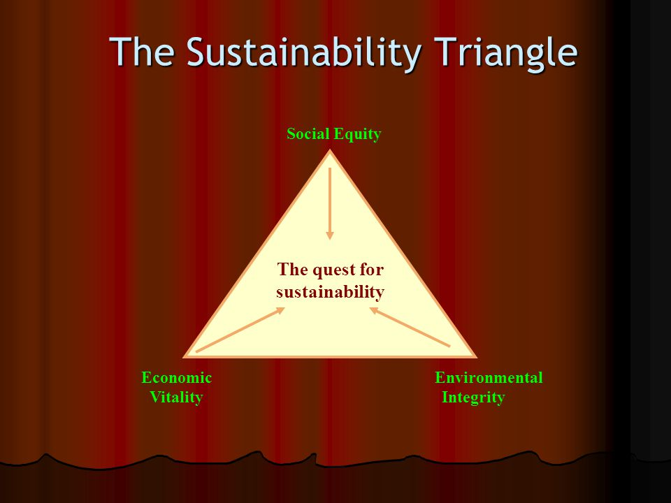 The Sustainability Triangle The quest for sustainability Economic Environmental Vitality Integrity Social Equity
