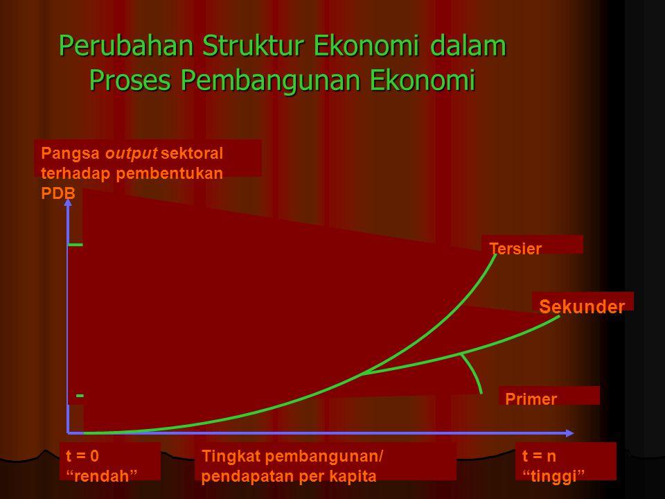 Perubahan Struktur Ekonomi dalam Proses Pembangunan Ekonomi Tersier Sekunder Primer Pangsa output sektoral terhadap pembentukan PDB t = 0 rendah Tingkat pembangunan/ pendapatan per kapita t = n tinggi